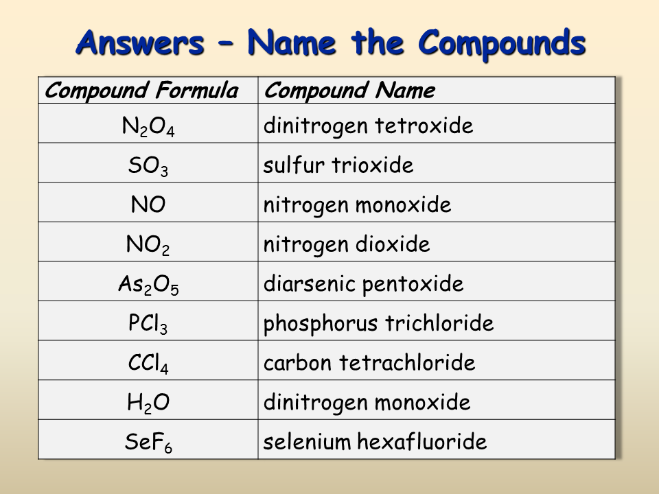 how to write ionic formulas for compounds
