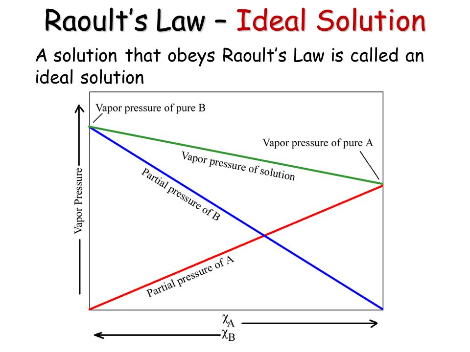 Vapor Pressure of Solutions - Presentation Chemistry